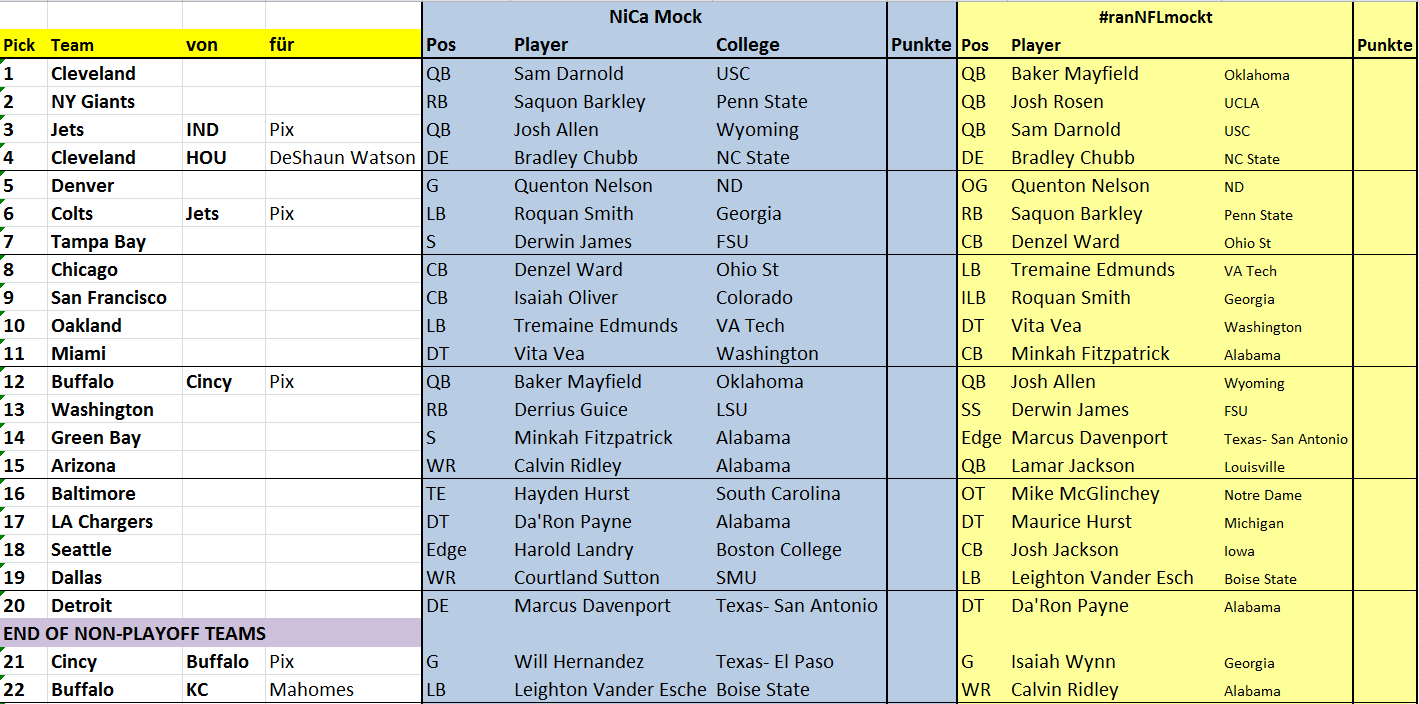 NFL Draft Dallas 1-22